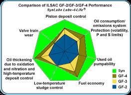 Synthetic Blend Oil Comparison Chart Oil Comparison