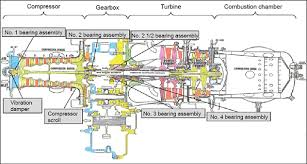 similiar a 10 jet engine diagram keywords diagram of the rolls royce 250 c20b turboshaft engine showing all the