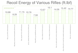 Felt Recoil Chart 6 5 Creedmoor Vs 243 Win Cartridge Comparison Sniper