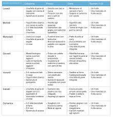 Dieta Settimanale Vegana : Il fegato grasso e la steatosi epatica u alimentazioneinequilibrio