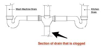 as you see if the drain connecting the kitchen and laundry drain clogs it will affect both drains whichever fixture is located at the t level