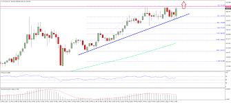 Ethereum Price Usd Chart Ethereum Price Technical Analysis Eth Usd To Break Higher
