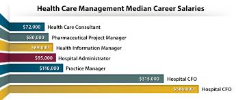 6 High Paying Healthcare Management Careers