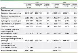 Отчет по практике Отчет по практике в ОАО Сбербанк ru Общие обязательства Банка за 2009 год увеличились на 0 3% по сравнению с уровнем 2008 года Увеличение средств физических лиц на 0 3% субординированного