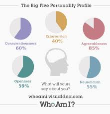 best big five personality test ideas strive best 25 big five personality test ideas strive fitness motivational pictures and monday pictures