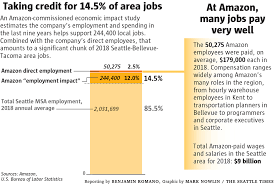 Amazon Pay Chart Amazon Tops 53 500 Local Employees As It Begins Nationwide