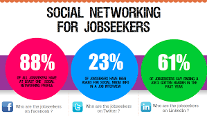 networking for a job social networking for job seekers infographic spark hire