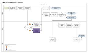Ubs Organizational Chart Ubs Advice Advantage Thibodea Ux