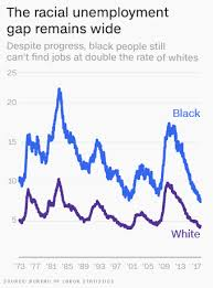 Black Unemployment Chart Black Unemployment Is At A Record Low But Theres A Lot