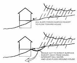 basement drainage design. Basement Drainage Design Y