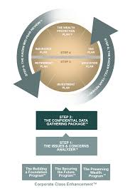 Kaizen Financial Planning Process Ironshield Financial