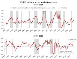 Our Best Stock Market Indicator Is Flashing Yellow Seeking