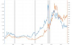 999 Gold Price Chart Platinum Prices Vs Gold Prices Macrotrends