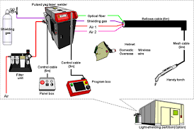 yag laser handy welder 400w amada miyachi co equipment layout block diagram