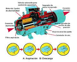 compresor de aire partes. compresores neumaticos compresor de aire partes m