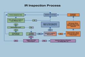 Preventive Maintenance Process Flow Chart Guide To Thermal Imaging In Preventive Maintenance Programs