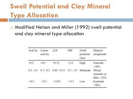 Clay Shrinkage Chart Swelling Correlations