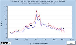Municipal Bond Yields Chart Municipal Bond Yields And Historical Performance