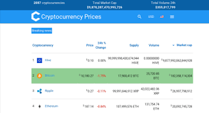 Cryptocurrency Price Charts Cryptocurrencypriceindex Com Website Listed On Flippa