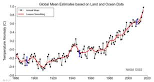 History Of Climate Change Science Wikipedia