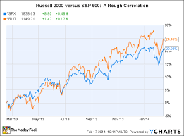 Russell 3000 Index Fund Chart Investment Strategies 2014 How To Buy The Market At A