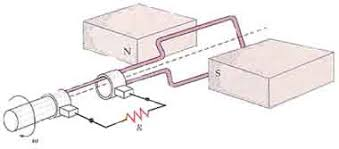 electric generator physics.  Physics A Coil Rotating With Constant Angular Frequency In A Magnetic Field  Produces An Electromotive Force To Electric Generator Physics