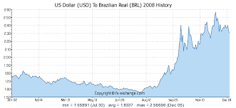 Brazil Real Currency Chart Trade Brazilian Real Forex Investment Market Products