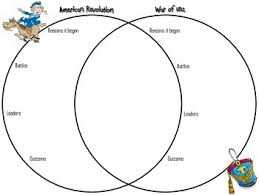 Compare American And French Revolution Venn Diagram American Revolution And War Of 1812 Venn Diagram