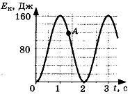 Контрольная работа по теме Механические колебания и волны класс Контрольная работа по теме Механические колебания и волны 2 вариант 3 задание