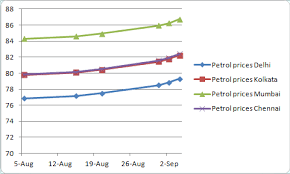 Petrol Price In India Chart 5 Years Petrol Diesel Prices Rise For 10th Day In A Row Business News