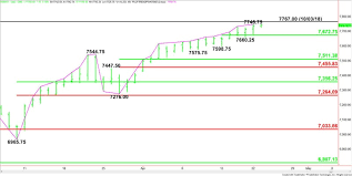 Nasdaq Future Index Charts E Mini Nasdaq 100 Index Nq Futures Technical Analysis In