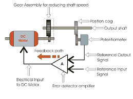 servo motor servo mechanism theory and working principle induction motor diagram servo motor circuit