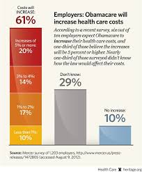 Employers Obamacare Will Increase Health Care Costs