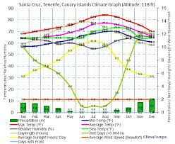 Climate Graph For Santa Cruz Tenerife Canary Islands