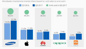 Samsungs Smartphone Sales Recorded A Double Digit Increase