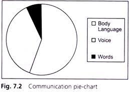essay on body languages communication pie chart