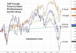 Tsp Investing Today Watching The Shift In Fund Performance