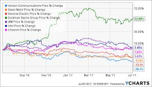 Verizon The Worst Performing Dow Stock Half Way Through