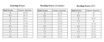 Ielts Listening Reading Scores Ielts Ielts Listening Scores