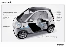 smart car diagrams wiring diagram detailed smart car fuse box wiring library smart car rear diagram smart car diagrams