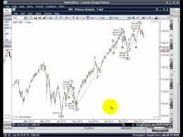 Elliott Wave Using The Auto Wave Tool In Motivewaves Elliott Wave Software V 1 2011