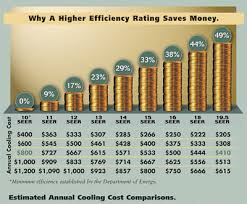 Seer Rating Chart Ac Replacement Largo Clearwater St Pete Tampa St