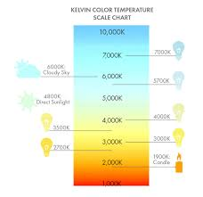Best Color Temperature For Outdoor Lighting Guide To Lighting Lamping Color Temperature Color