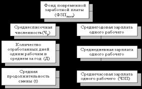 Онлайн коллекция рефератов Дипломная работа Анализ результатов  Онлайн коллекция рефератов Дипломная работа Анализ результатов использования трудовых ресурсов цеха