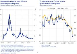 Italy Germany 10 Year Bond Spread Chart The Effects Of App Reinvestments On Euro Area Bond Markets