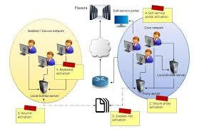 Alternative Software Licensing Activation Models To Consider
