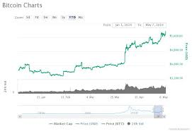 Analyst Inverse Bitcoin Price Chart Points To Bitcoin