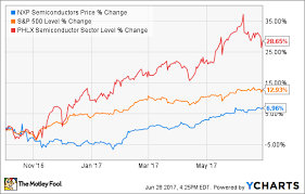 Qualcomm Stock Quote New Qualcomm Isn't Giving Up On The 48 Billion NXP Deal The Motley Fool