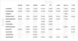 Steel Composition Chart 38 Punctilious Blade Steel Comparison Chart