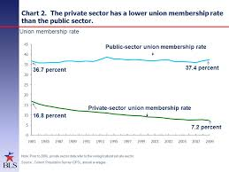 Union Membership Chart Union Members In 2009 Jim Walker Economist Bureau Of Labor